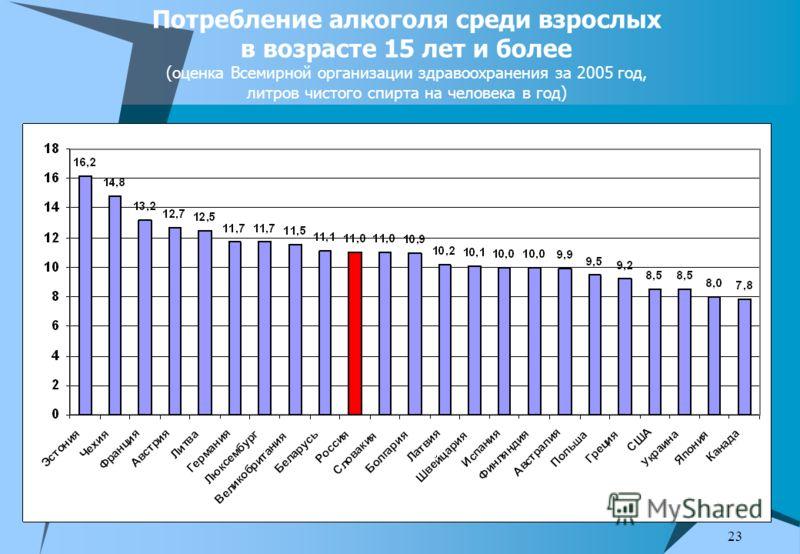 23 Потребление алкоголя среди взрослых в возрасте 15 лет и более (оценка Всемирной организации здравоохранения за 2005 год, литров чистого спирта на человека в год)