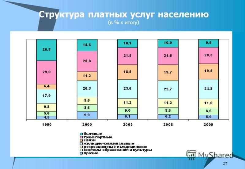 27 Структура платных услуг населению (в % к итогу)