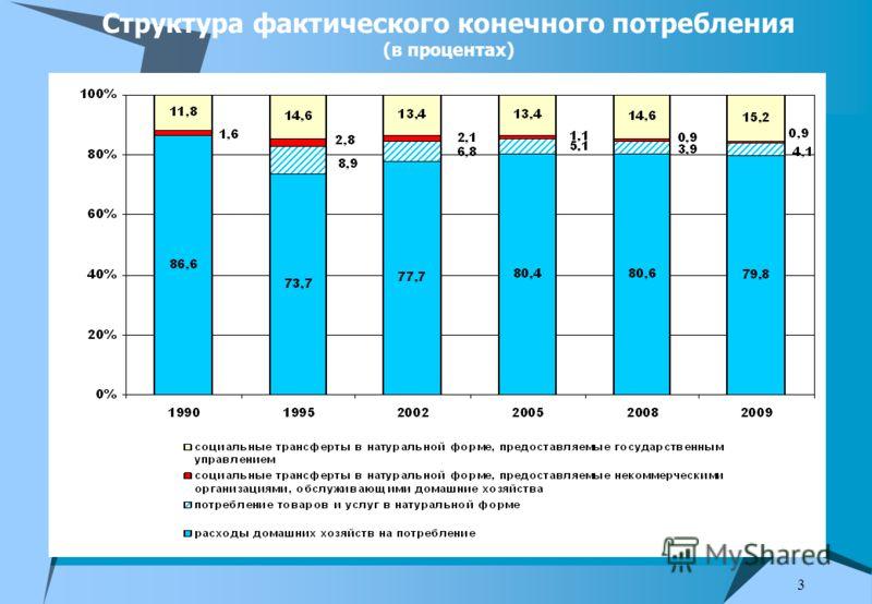 3 Структура фактического конечного потребления (в процентах)