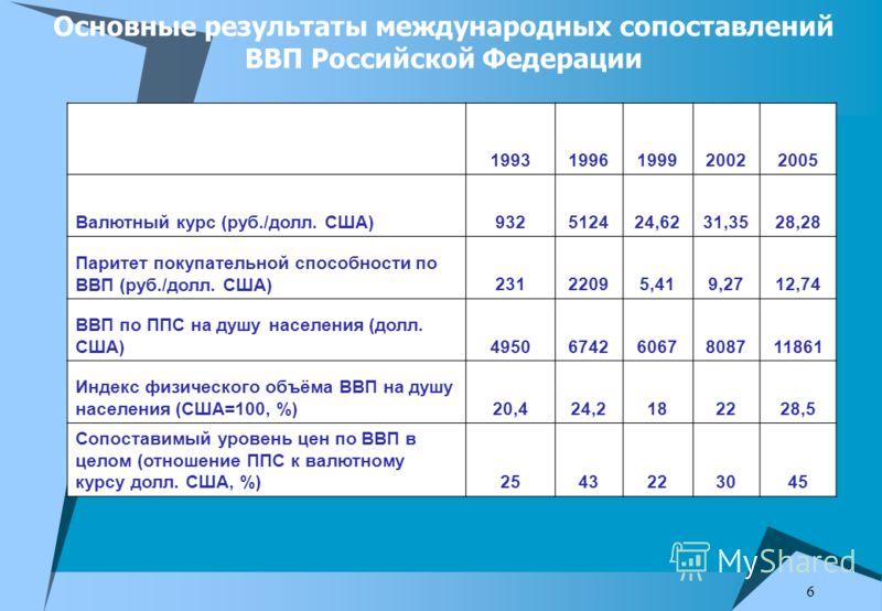 6 Основные результаты международных сопоставлений ВВП Российской Федерации 19931996199920022005 Валютный курс (руб./долл. США)932512424,6231,3528,28 Паритет покупательной способности по ВВП (руб./долл. США)23122095,419,2712,74 ВВП по ППС на душу насе