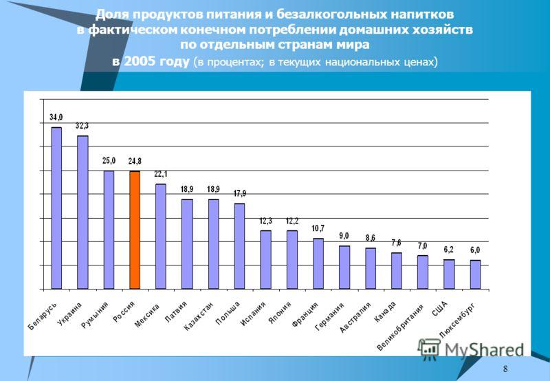 8 Доля продуктов питания и безалкогольных напитков в фактическом конечном потреблении домашних хозяйств по отдельным странам мира в 2005 году (в процентах; в текущих национальных ценах)