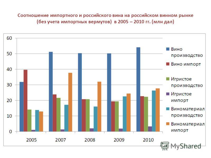 Соотношение импортного и российского вина на российском винном рынке (без учета импортных вермутов) в 2005 – 2010 гг. (млн дал)