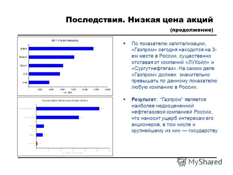 5 Последствия. Низкая цена акций (продолжение) По показателю капитализации, «Газпром» сегодня находится на 3- ем месте в России, существенно отставая от компаний «ЛУКойл» и «Сургутнефтегаз». На самом деле «Газпром» должен значительно превышать по дан