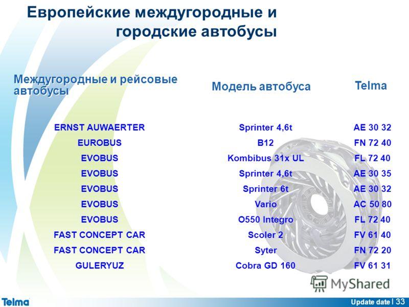 Update date I 33 Междугородные и рейсовые автобусы Модель автобуса ERNST AUWAERTERSprinter 4,6tAE 30 32 EUROBUSB12FN 72 40 EVOBUSKombibus 31x ULFL 72 40 EVOBUSSprinter 4,6tAE 30 35 EVOBUSSprinter 6tAE 30 32 EVOBUSVarioAC 50 80 EVOBUSO550 IntegroFL 72