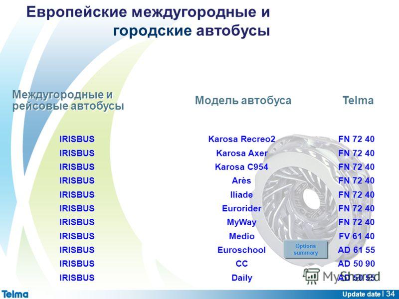 Update date I 34 Междугородные и рейсовые автобусы Модель автобуса IRISBUSKarosa Recreo2FN 72 40 IRISBUSKarosa AxerFN 72 40 IRISBUSKarosa C954FN 72 40 IRISBUSArèsFN 72 40 IRISBUSIliadeFN 72 40 IRISBUSEuroriderFN 72 40 IRISBUSMyWayFN 72 40 IRISBUSMedi