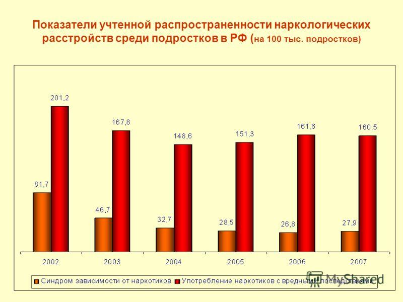 Показатели учтенной распространенности наркологических расстройств среди подростков в РФ ( на 100 тыс. подростков)