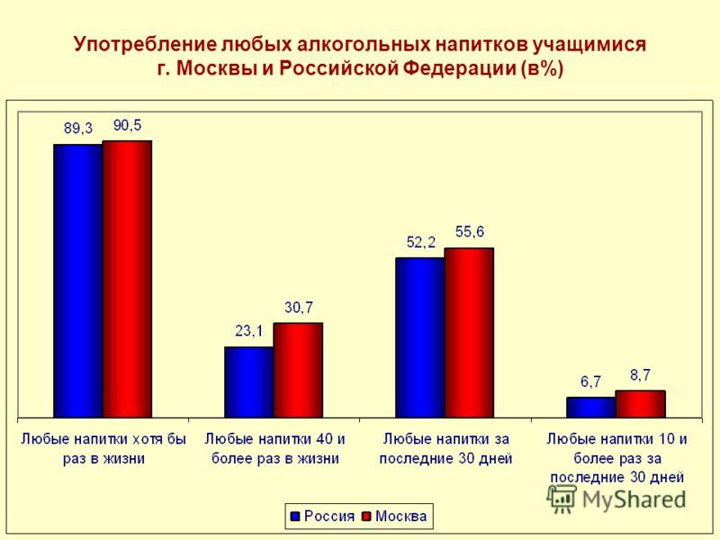 Употребление любых алкогольных напитков учащимися г. Москвы и Российской Федерации (в%)