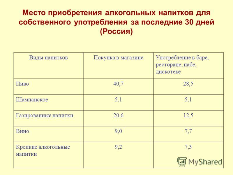 Место приобретения алкогольных напитков для собственного употребления за последние 30 дней (Россия) Виды напитковПокупка в магазинеУпотребление в баре, ресторане, пабе, дискотеке Пиво40,728,5 Шампанское5,1 Газированные напитки20,612,5 Вино9,07,7 Креп