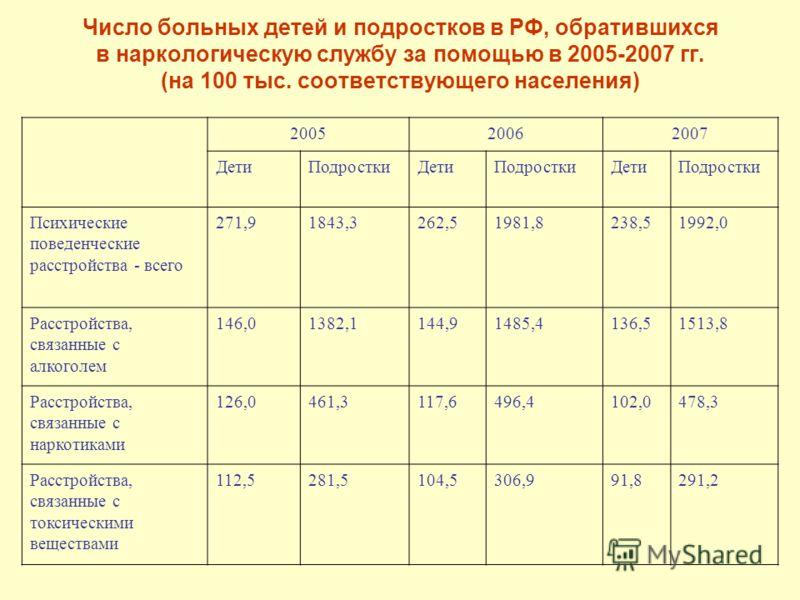 Число больных детей и подростков в РФ, обратившихся в наркологическую службу за помощью в 2005-2007 гг. (на 100 тыс. соответствующего населения) 200520062007 ДетиПодросткиДетиПодросткиДетиПодростки Психические поведенческие расстройства - всего 271,9