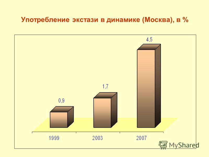 Употребление экстази в динамике (Москва), в %