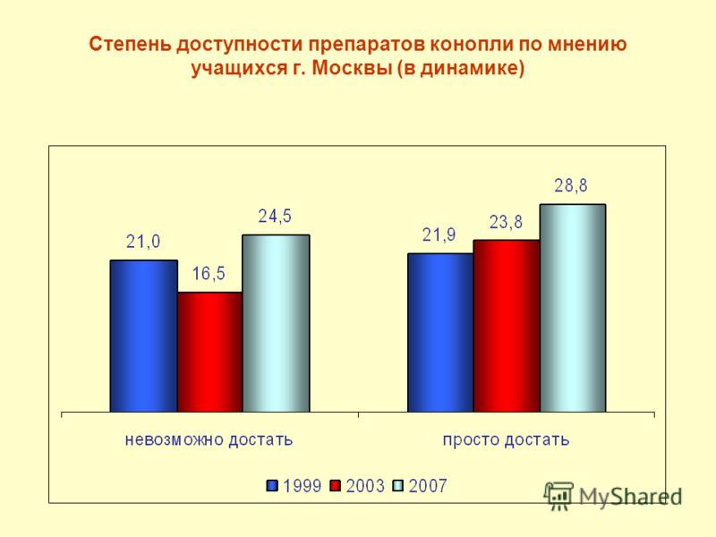 Степень доступности препаратов конопли по мнению учащихся г. Москвы (в динамике)