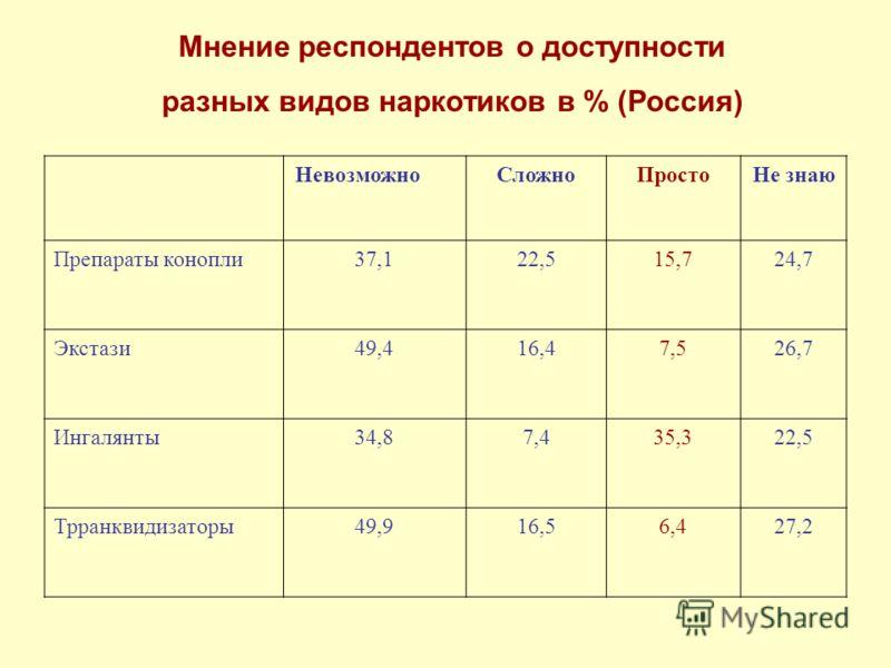 Мнение респондентов о доступности разных видов наркотиков в % (Россия) НевозможноСложноПростоНе знаю Препараты конопли37,122,515,724,7 Экстази49,416,47,526,7 Ингалянты34,87,435,322,5 Трранквидизаторы49,916,56,427,2