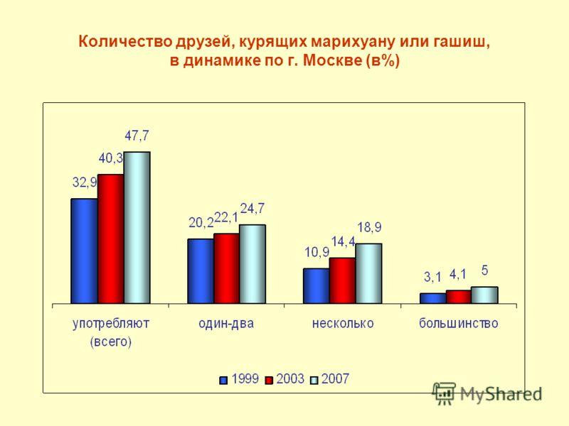 Количество друзей, курящих марихуану или гашиш, в динамике по г. Москве (в%)