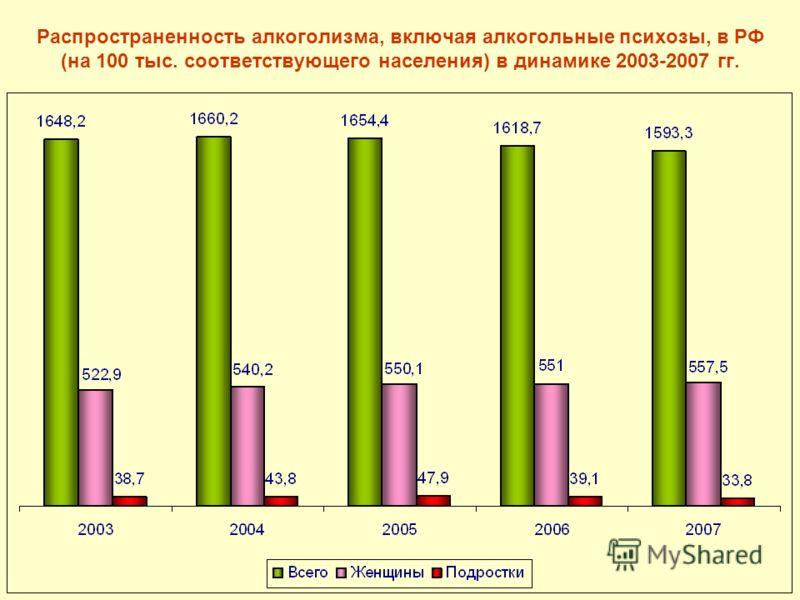 Распространенность алкоголизма, включая алкогольные психозы, в РФ (на 100 тыс. соответствующего населения) в динамике 2003-2007 гг.
