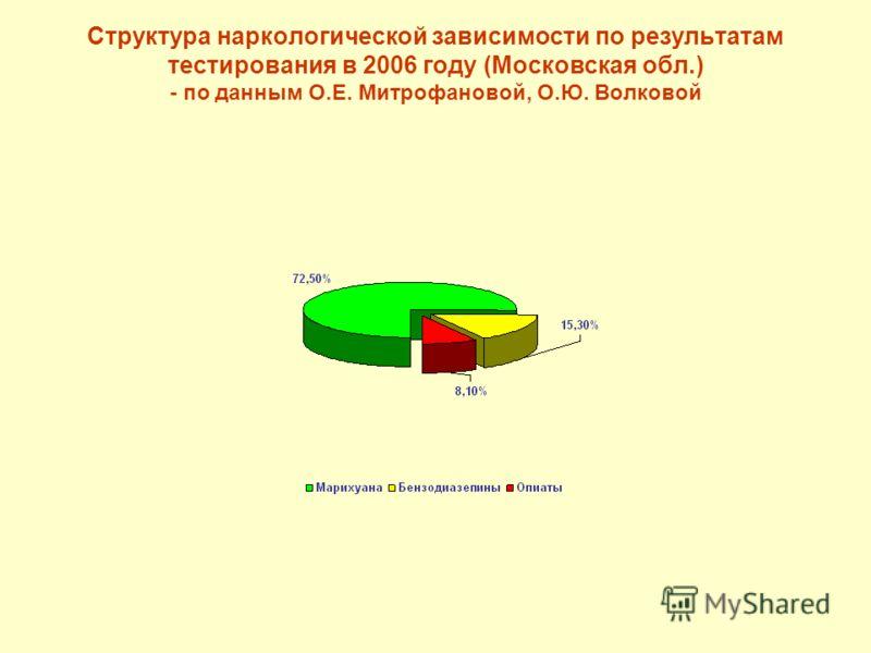 Структура наркологической зависимости по результатам тестирования в 2006 году (Московская обл.) - по данным О.Е. Митрофановой, О.Ю. Волковой