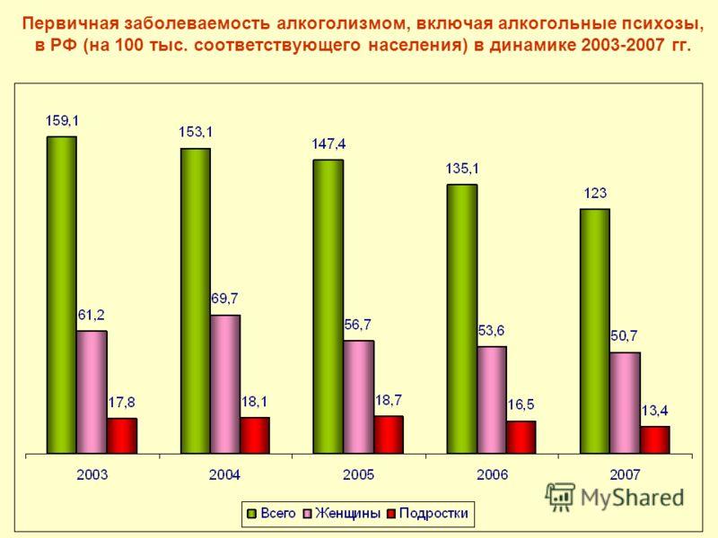 Первичная заболеваемость алкоголизмом, включая алкогольные психозы, в РФ (на 100 тыс. соответствующего населения) в динамике 2003-2007 гг.