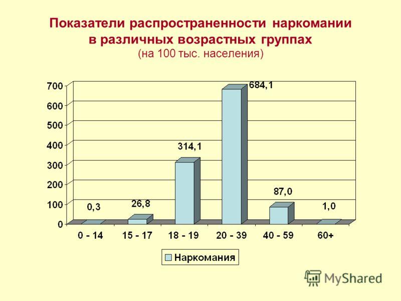 Показатели распространенности наркомании в различных возрастных группах (на 100 тыс. населения)