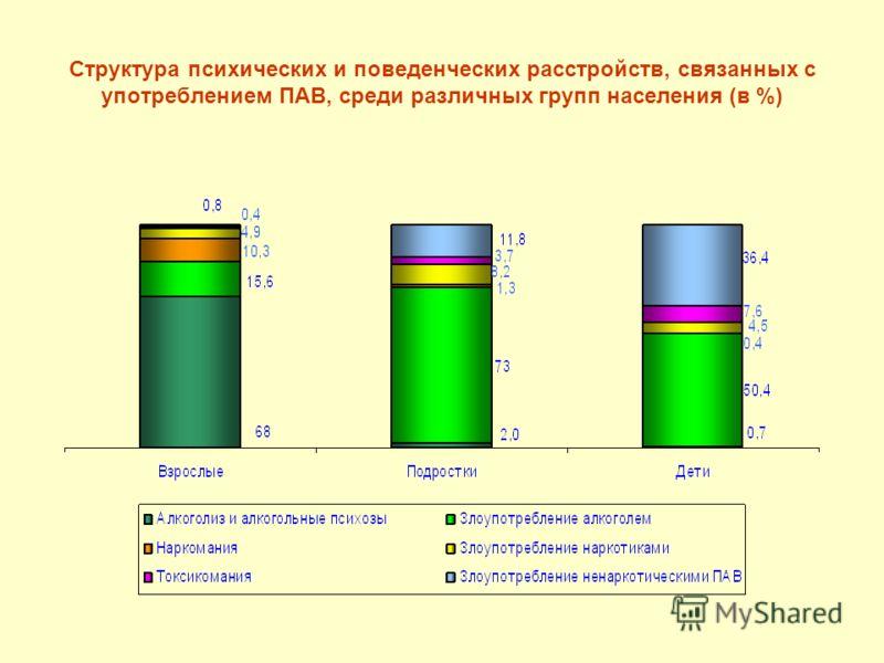 Структура психических и поведенческих расстройств, связанных с употреблением ПАВ, среди различных групп населения (в %)