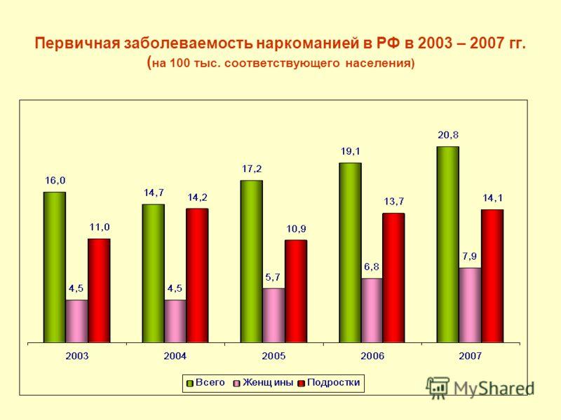 Первичная заболеваемость наркоманией в РФ в 2003 – 2007 гг. ( на 100 тыс. соответствующего населения)