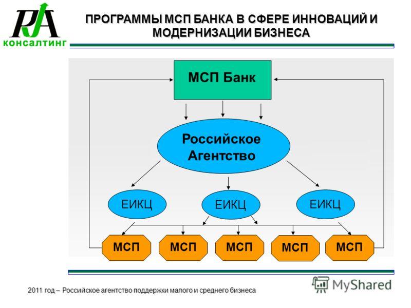 2011 год – Российское агентство поддержки малого и среднего бизнеса ПРОГРАММЫ МСП БАНКА В СФЕРЕ ИННОВАЦИЙ И МОДЕРНИЗАЦИИ БИЗНЕСА МСП Банк Российское Агентство ЕИКЦ МСП