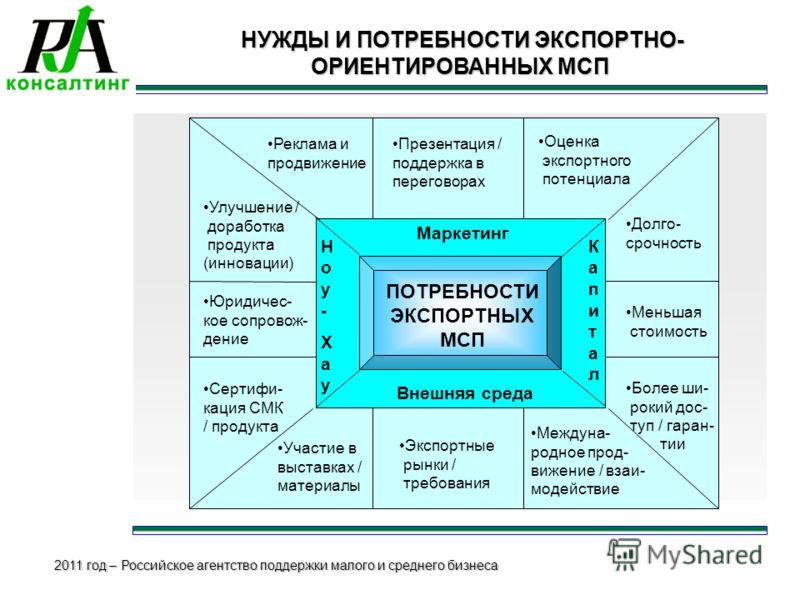 2011 год – Российское агентство поддержки малого и среднего бизнеса НУЖДЫ И ПОТРЕБНОСТИ ЭКСПОРТНО- ОРИЕНТИРОВАННЫХ МСП НУЖДЫ И ПОТРЕБНОСТИ ЭКСПОРТНО- ОРИЕНТИРОВАННЫХ МСП ПОТРЕБНОСТИ ЭКСПОРТНЫХ МСП Маркетинг Внешняя среда КапиталКапитал Ноу-ХауНоу-Хау