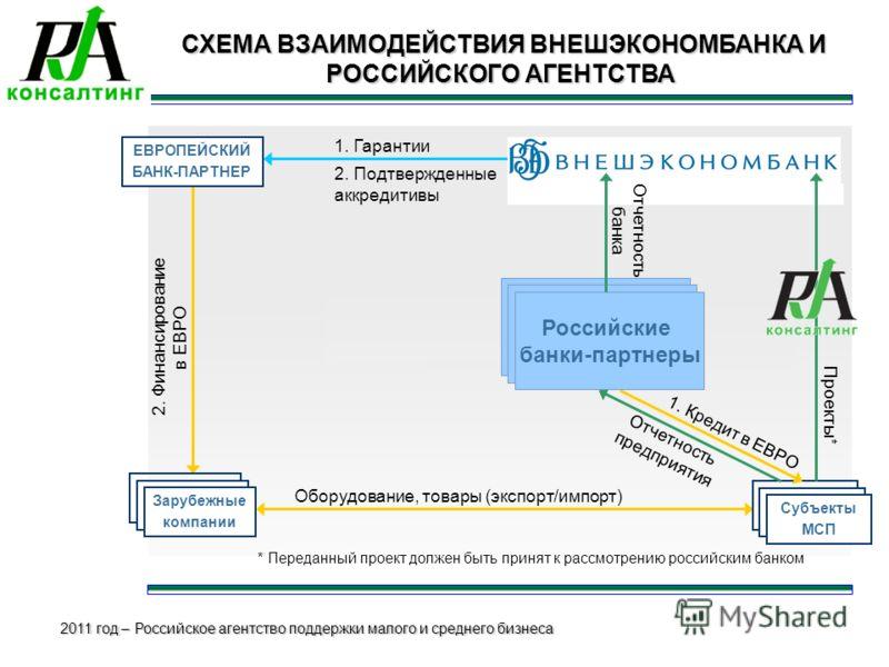 2011 год – Российское агентство поддержки малого и среднего бизнеса СХЕМА ВЗАИМОДЕЙСТВИЯ ВНЕШЭКОНОМБАНКА И РОССИЙСКОГО АГЕНТСТВА СХЕМА ВЗАИМОДЕЙСТВИЯ ВНЕШЭКОНОМБАНКА И РОССИЙСКОГО АГЕНТСТВА Оборудование, товары (экспорт/импорт) Субъекты МСП Проекты*