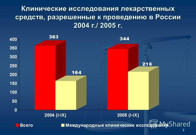 2 Клинические исследования лекарственных средств, разрешенные к проведению в России 2004 г./ 2005 г.