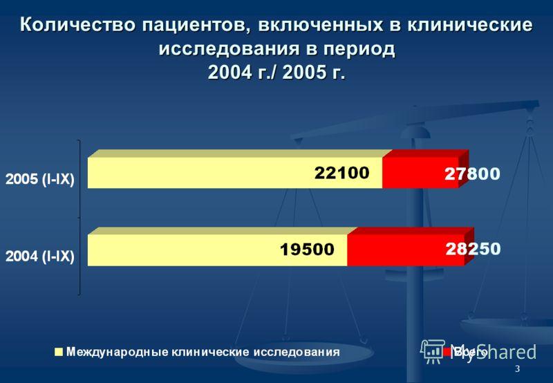 3 Количество пациентов, включенных в клинические исследования в период 2004 г./ 2005 г.