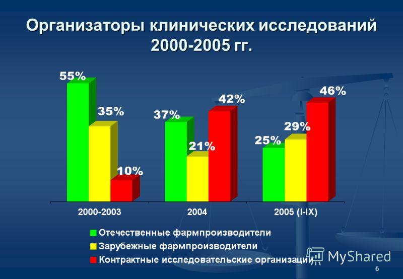 6 Организаторы клинических исследований 2000-2005 гг.