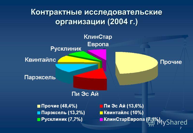7 Контрактные исследовательские организации (2004 г.)