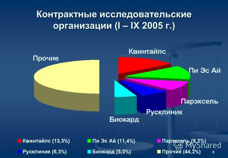 8 Контрактные исследовательские организации (I – IX 2005 г.)