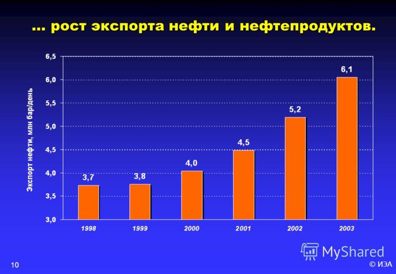 © ИЭА10 … рост экспорта нефти и нефтепродуктов.