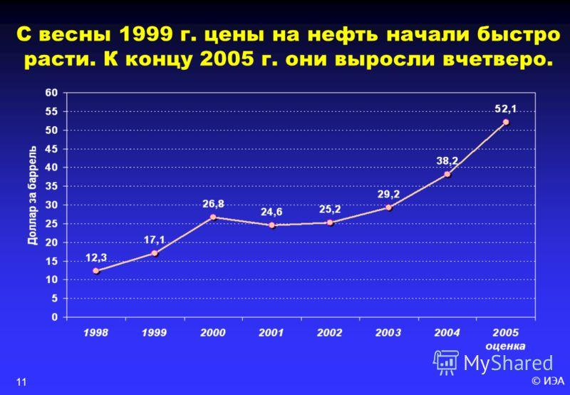 © ИЭА11 С весны 1999 г. цены на нефть начали быстро расти. К концу 2005 г. они выросли вчетверо.