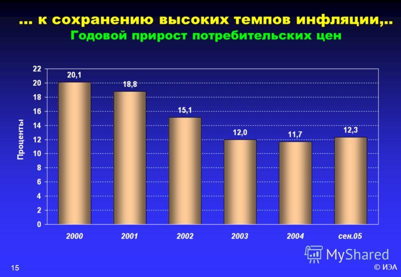 © ИЭА15 … к сохранению высоких темпов инфляции,.. Годовой прирост потребительских цен