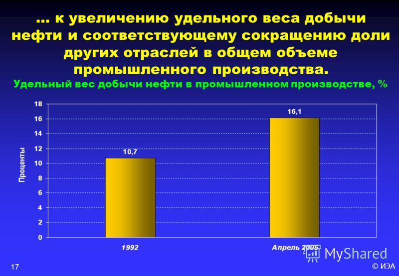 © ИЭА17 … к увеличению удельного веса добычи нефти и соответствующему сокращению доли других отраслей в общем объеме промышленного производства. Удельный вес добычи нефти в промышленном производстве, %