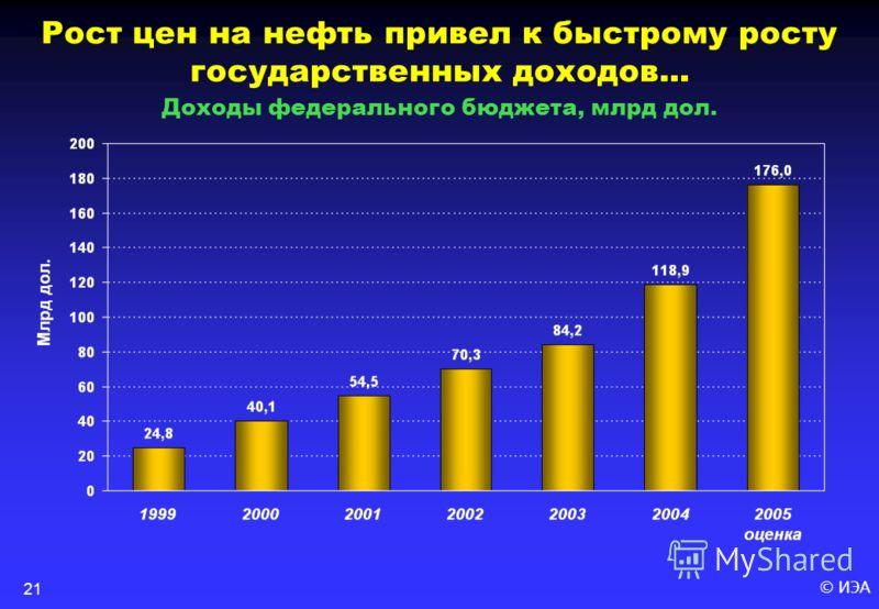 © ИЭА21 Рост цен на нефть привел к быстрому росту государственных доходов... Доходы федерального бюджета, млрд дол.