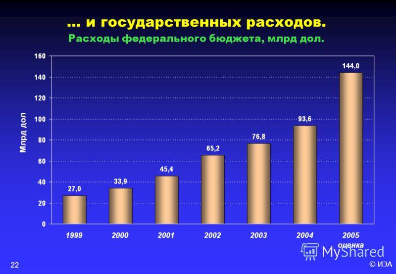 © ИЭА22 … и государственных расходов. Расходы федерального бюджета, млрд дол.