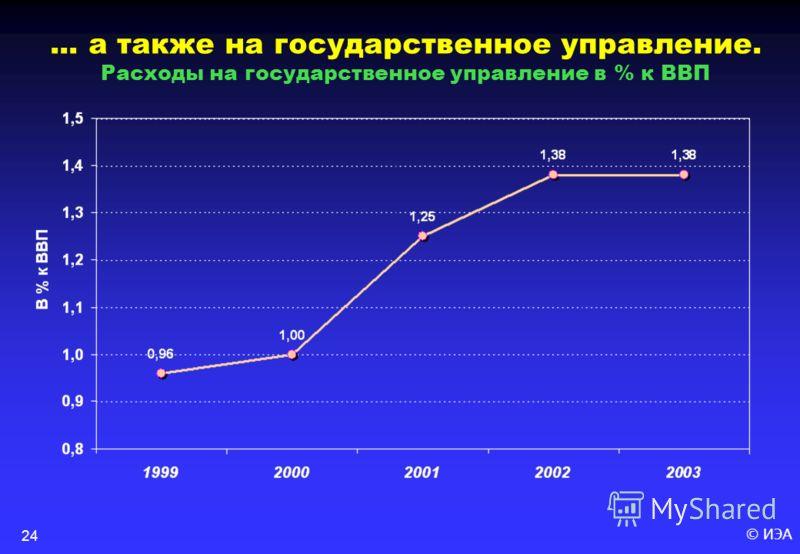 © ИЭА24... а также на государственное управление. Расходы на государственное управление в % к ВВП