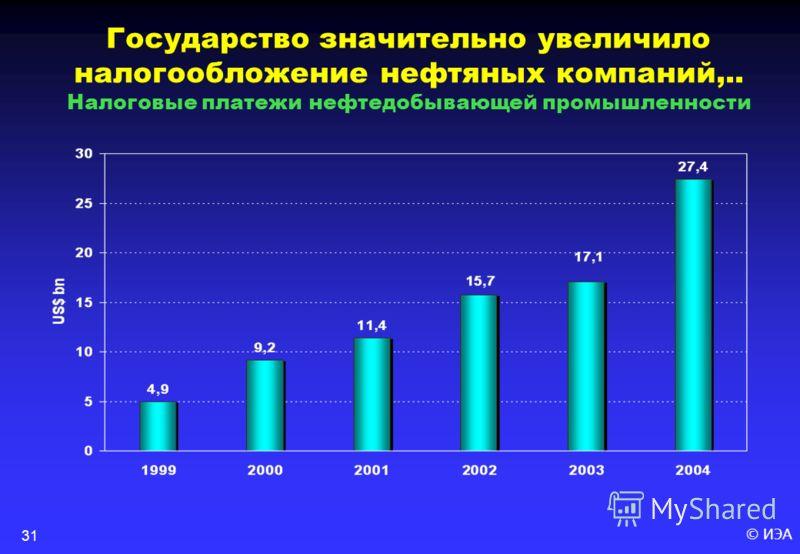 © ИЭА31 Государство значительно увеличило налогообложение нефтяных компаний,.. Налоговые платежи нефтедобывающей промышленности