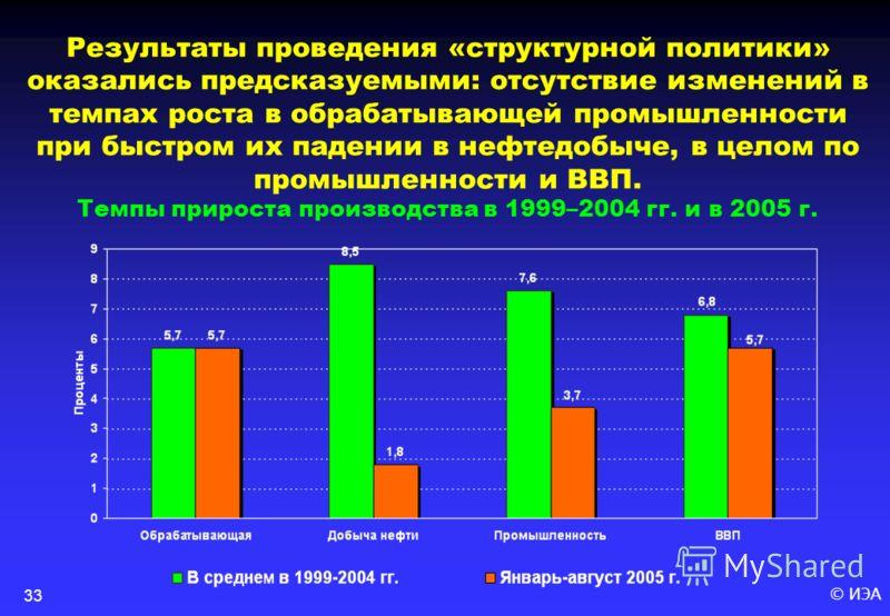 © ИЭА33 Результаты проведения «структурной политики» оказались предсказуемыми: отсутствие изменений в темпах роста в обрабатывающей промышленности при быстром их падении в нефтедобыче, в целом по промышленности и ВВП. Темпы прироста производства в 19