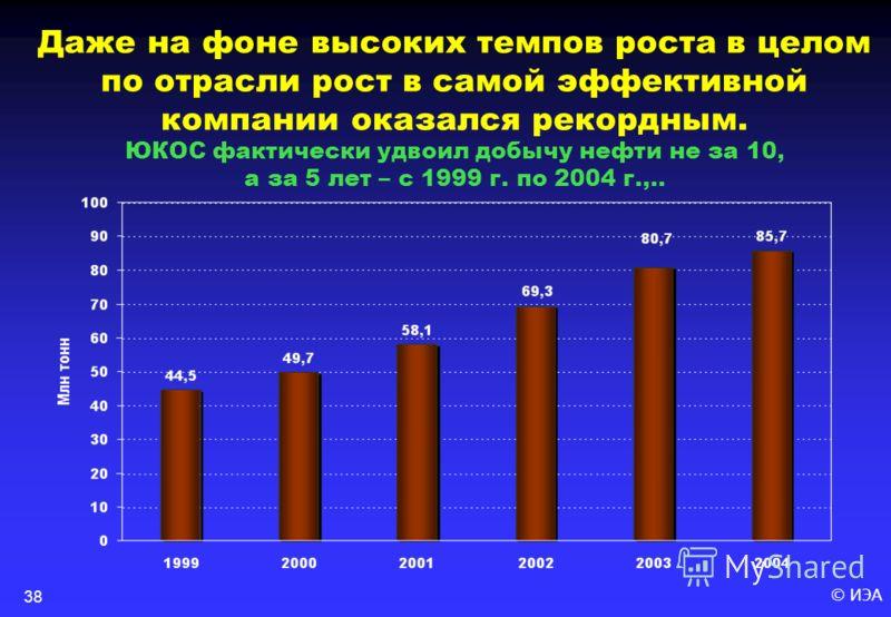 © ИЭА38 Даже на фоне высоких темпов роста в целом по отрасли рост в самой эффективной компании оказался рекордным. ЮКОС фактически удвоил добычу нефти не за 10, а за 5 лет – с 1999 г. по 2004 г.,..