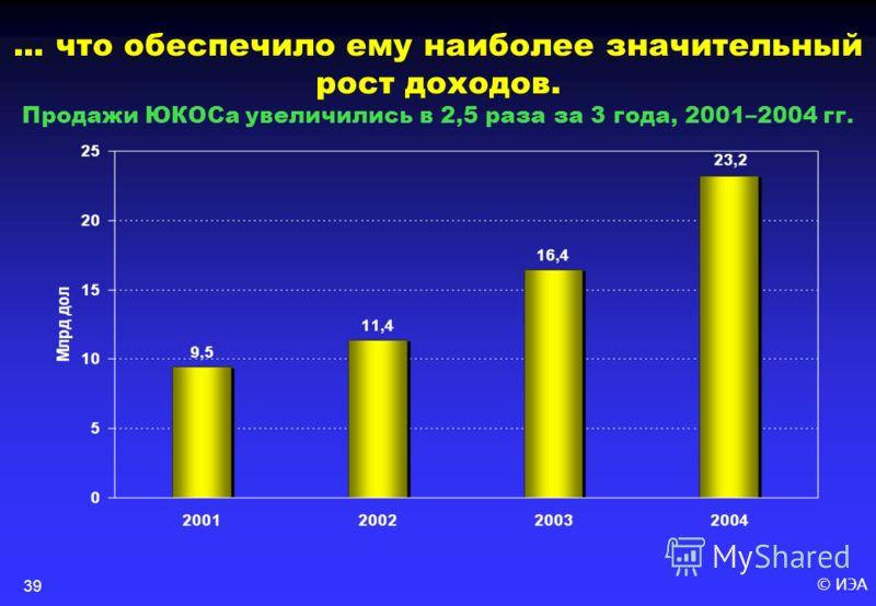 © ИЭА39... что обеспечило ему наиболее значительный рост доходов. Продажи ЮКОСа увеличились в 2,5 раза за 3 года, 2001–2004 гг.