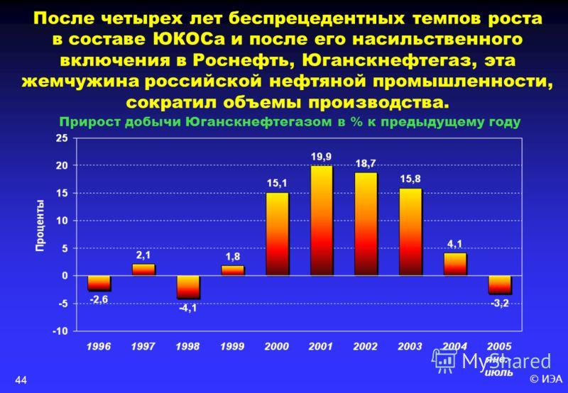 © ИЭА44 После четырех лет беспрецедентных темпов роста в составе ЮКОСа и после его насильственного включения в Роснефть, Юганскнефтегаз, эта жемчужина российской нефтяной промышленности, сократил объемы производства. Прирост добычи Юганскнефтегазом в