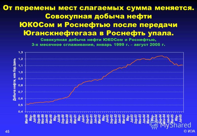 © ИЭА45 От перемены мест слагаемых сумма меняется. Совокупная добыча нефти ЮКОСом и Роснефтью после передачи Юганскнефтегаза в Роснефть упала. Совокупная добыча нефти ЮКОСом и Роснефтью, 3-х месячное сглаживание, январь 1999 г. – август 2005 г.