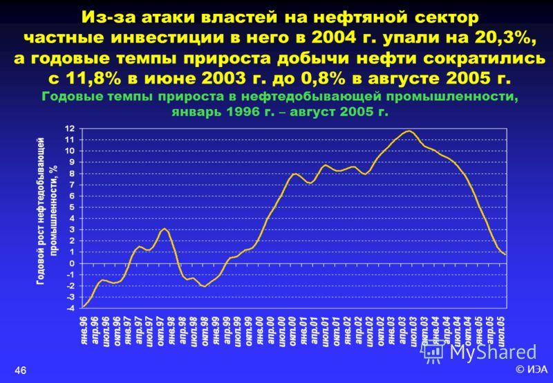 © ИЭА46 Из-за атаки властей на нефтяной сектор частные инвестиции в него в 2004 г. упали на 20,3%, а годовые темпы прироста добычи нефти сократились с 11,8% в июне 2003 г. до 0,8% в августе 2005 г. Годовые темпы прироста в нефтедобывающей промышленно