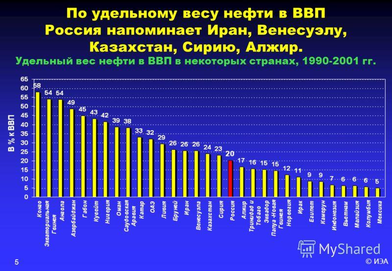 © ИЭА5 По удельному весу нефти в ВВП Россия напоминает Иран, Венесуэлу, Казахстан, Сирию, Алжир. Удельный вес нефти в ВВП в некоторых странах, 1990-2001 гг.