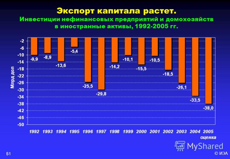 © ИЭА51 Экспорт капитала растет. Инвестиции нефинансовых предприятий и домохозяйств в иностранные активы, 1992-2005 гг.