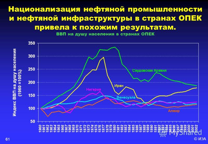© ИЭА61 Национализация нефтяной промышленности и нефтяной инфраструктуры в странах ОПЕК привела к похожим результатам. ВВП на душу населения в странах ОПЕК