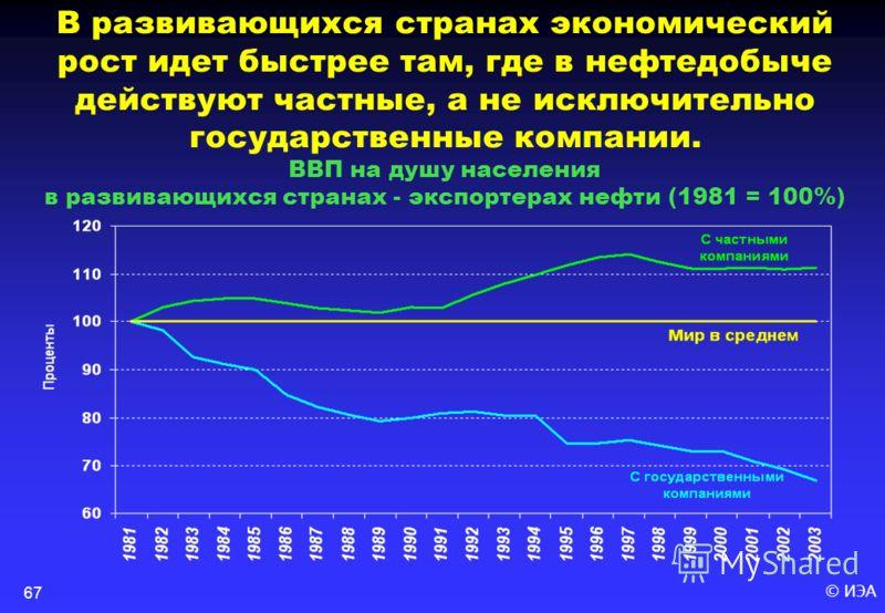 © ИЭА67 В развивающихся странах экономический рост идет быстрее там, где в нефтедобыче действуют частные, а не исключительно государственные компании. ВВП на душу населения в развивающихся странах - экспортерах нефти (1981 = 100%)