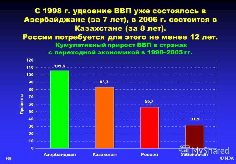 © ИЭА69 С 1998 г. удвоение ВВП уже состоялось в Азербайджане (за 7 лет), в 2006 г. состоится в Казахстане (за 8 лет). России потребуется для этого не менее 12 лет. Кумулятивный прирост ВВП в странах с переходной экономикой в 1998–2005 гг.